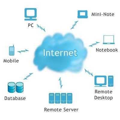 Cloud Computing, servidores en la nube