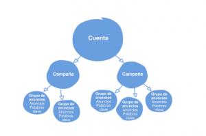 estructura de una cuenta en Adwords