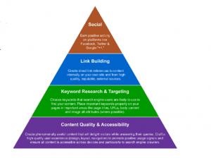 piramide-seo-socialmedia-smo