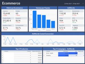 Google Data Studio: Reporting automático SEO, Google Ads y eCoomerce con Mailchimp 1