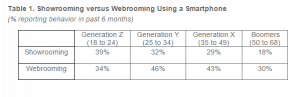 Showrooming versus Webrooming Using a Smartphone