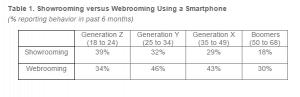 Showrooming versus Webrooming Using a Smartphone