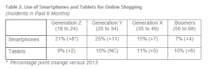Use of Smartphones and Tables for online shopping