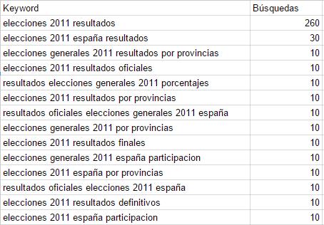 busqueda-resultados-electorales-2011