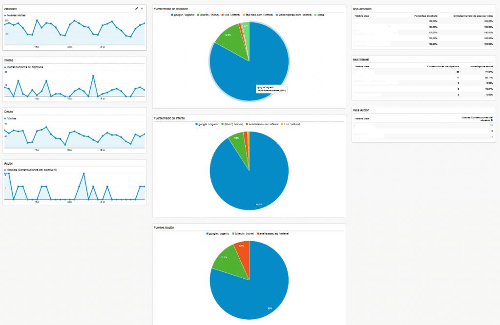 cuadro-mando-aida-analytics