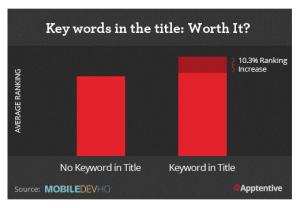 posicionamiento-aso-keywords