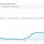 Mejorar velocidad de carga Wordpress y mejorar tráfico SEO