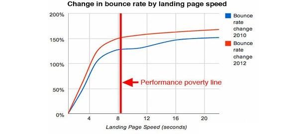 Velocidad de carga y rebote